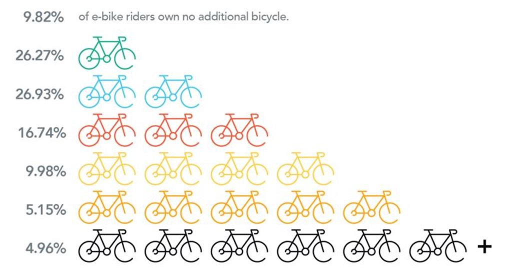 90% of e-bike owners own another bike.