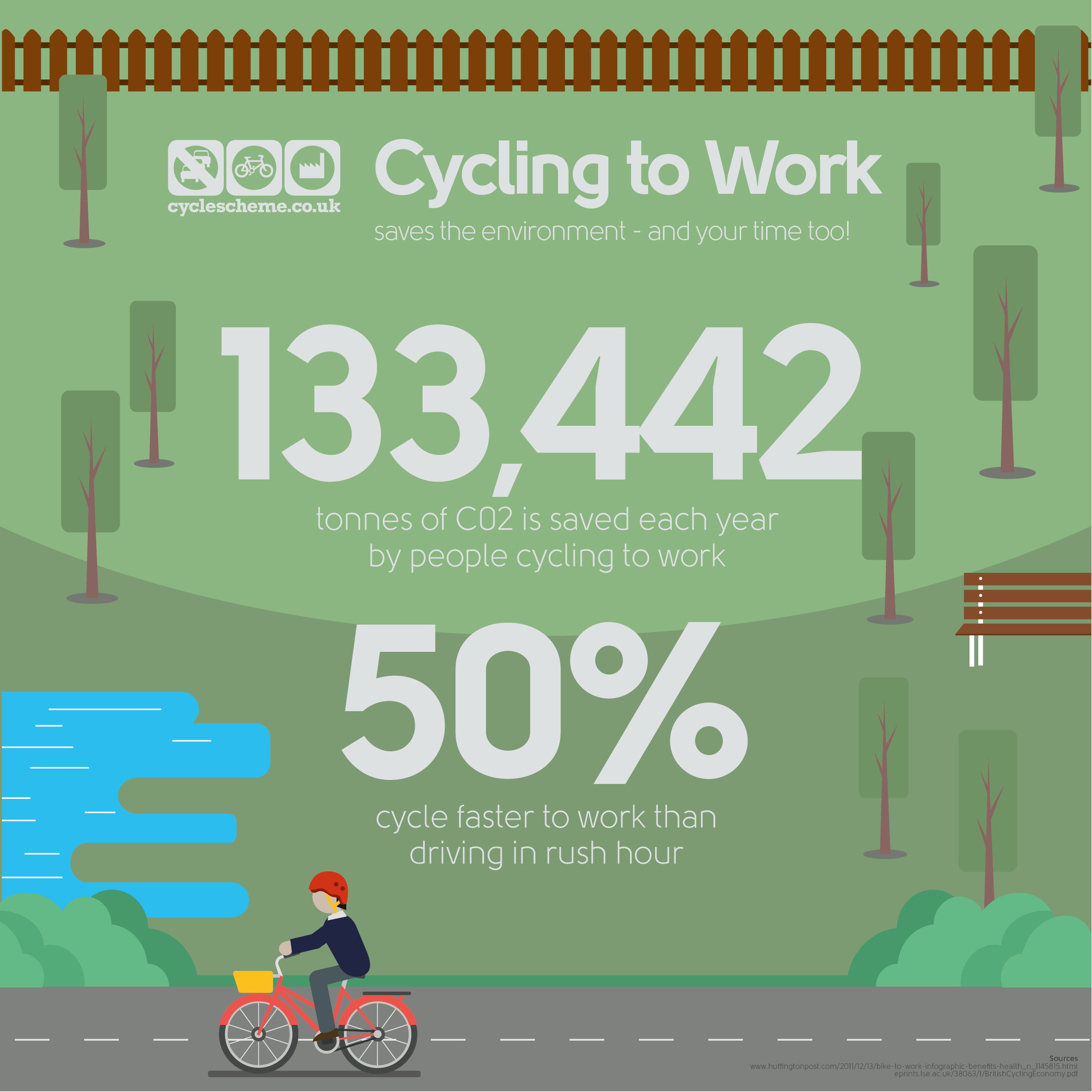 Cycle to work benefits 2