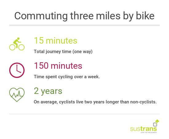 commuting three miles by bike infographic