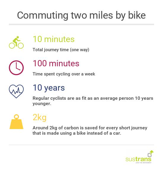 commuting two miles by bike infographic