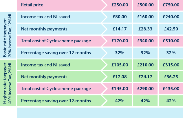 Cyclescheme Savings