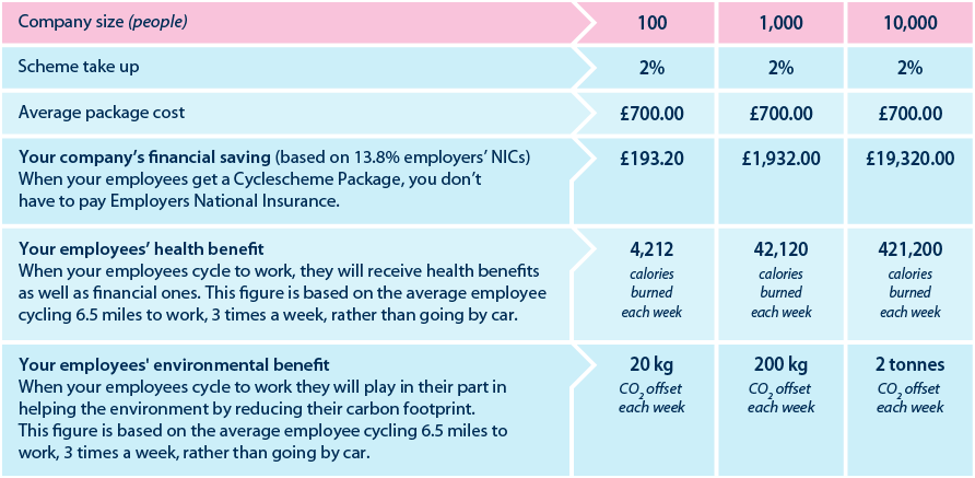 Cyclescheme Workforce Savings