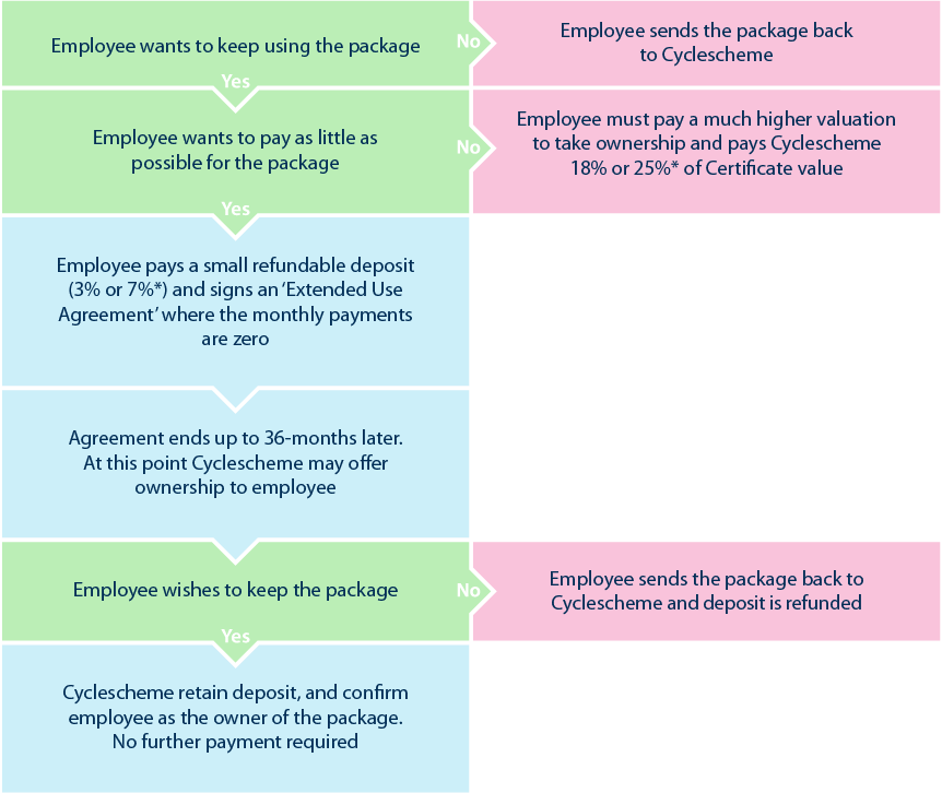 Cyclescheme End of Hire process