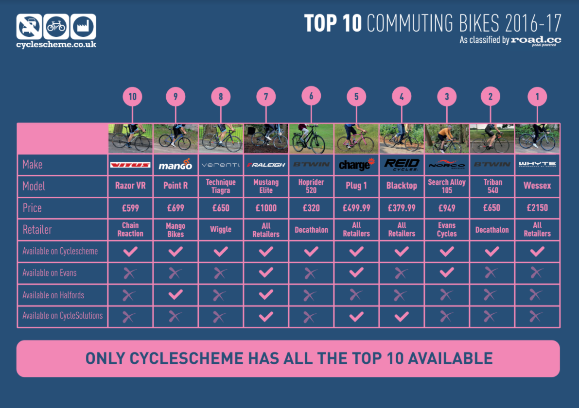 Top 10 Commuting Bikes of The Year