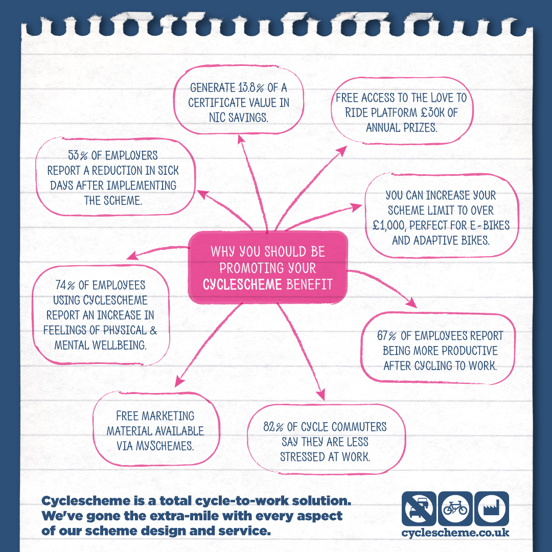Why you should be promoting your Cyclescheme benefit mind map