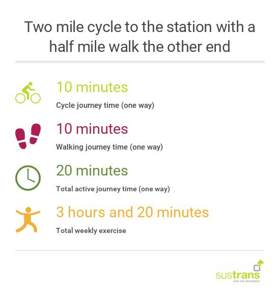 two miles to station infographic