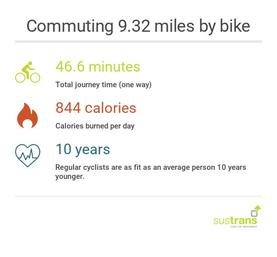 9 miles by bike infographic