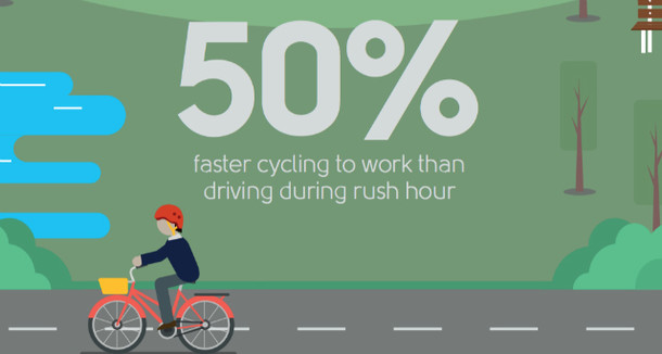 The Health Benefits of Cycling to Work, for Employers and Employees